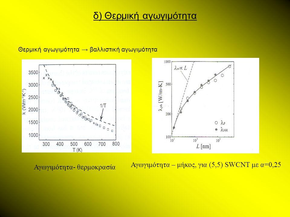 δ) Θερμική αγωγιμότητα Αγωγιμότητα- θερμοκρασία Αγωγιμότητα – μήκος, για (5,5) SWCNT με α=0,25 Θερμική αγωγιμότητα → βαλλιστική αγωγιμότητα