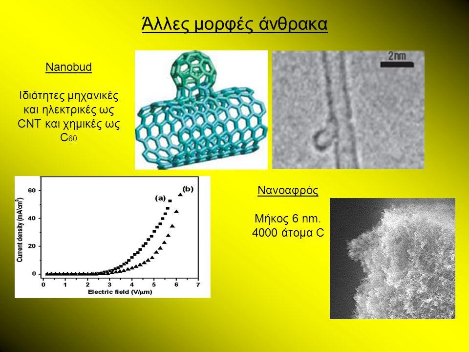 Άλλες μορφές άνθρακα Nanobud Ιδιότητες μηχανικές και ηλεκτρικές ως CNT και χημικές ως C 60 Νανοαφρός Μήκος 6 nm. 4000 άτομα C