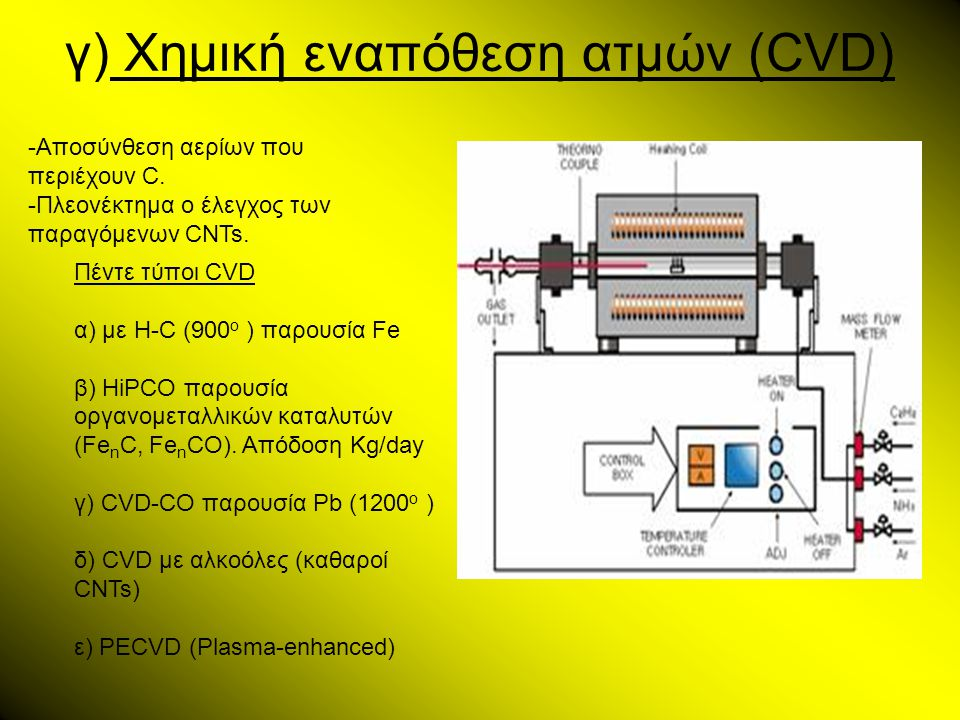 γ) Χημική εναπόθεση ατμών (CVD) -Αποσύνθεση αερίων που περιέχουν C. -Πλεονέκτημα ο έλεγχος των παραγόμενων CNTs. Πέντε τύποι CVD α) με H-C (900 ο ) πα