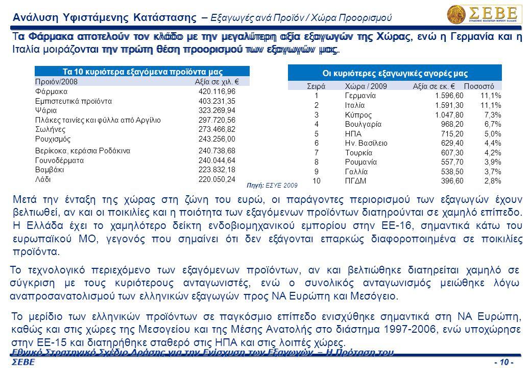 - 10 - Εθνικό Στρατηγικό Σχέδιο Δράσης για την Ενίσχυση των Εξαγωγών – Η Πρόταση του ΣΕΒΕ Το μερίδιο των ελληνικών προϊόντων σε παγκόσμιο επίπεδο ενισ