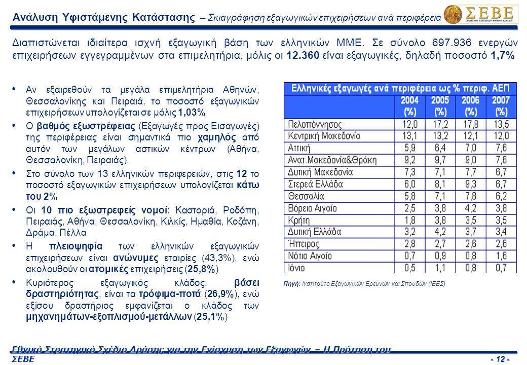 - 12 - Εθνικό Στρατηγικό Σχέδιο Δράσης για την Ενίσχυση των Εξαγωγών – Η Πρόταση του ΣΕΒΕ Ανάλυση Υφιστάμενης Κατάστασης – Σκιαγράφηση εξαγωγικών επιχ