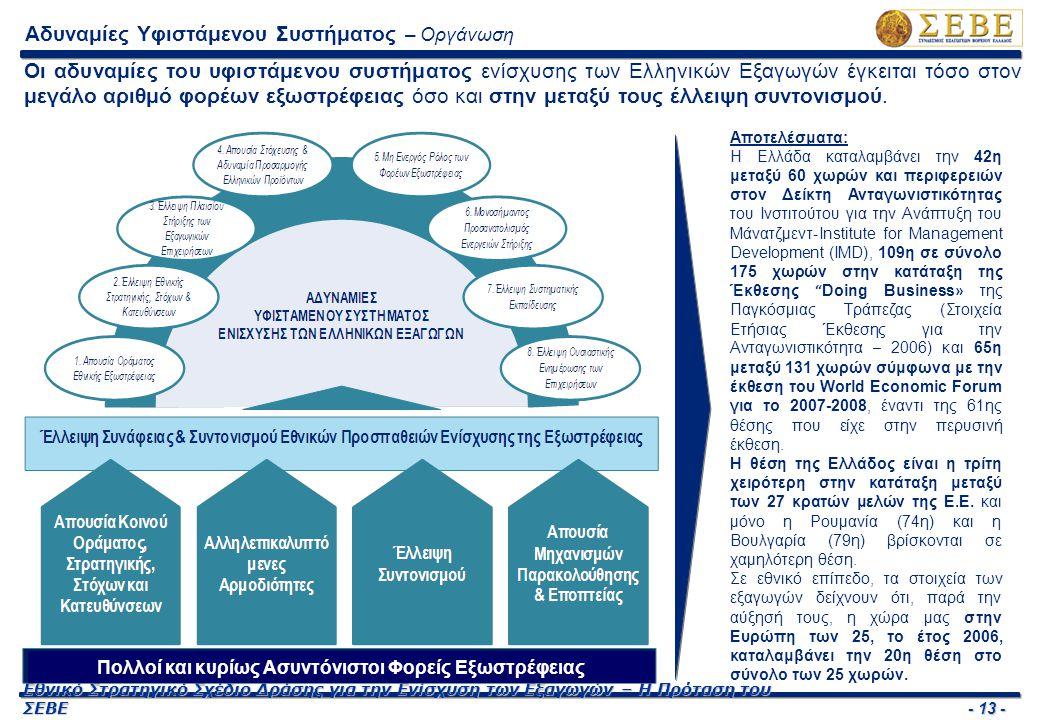 - 13 - Εθνικό Στρατηγικό Σχέδιο Δράσης για την Ενίσχυση των Εξαγωγών – Η Πρόταση του ΣΕΒΕ Αδυναμίες Υφιστάμενου Συστήματος – Οργάνωση Οι αδυναμίες του