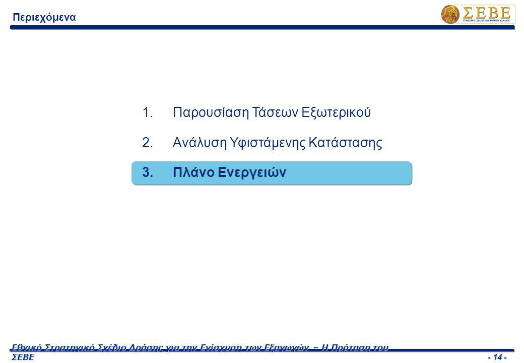 - 14 - Εθνικό Στρατηγικό Σχέδιο Δράσης για την Ενίσχυση των Εξαγωγών – Η Πρόταση του ΣΕΒΕ Περιεχόμενα 1.Παρουσίαση Τάσεων Εξωτερικού 2.Ανάλυση Υφιστάμ