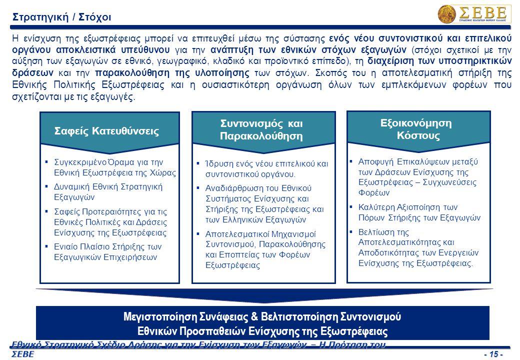 - 15 - Εθνικό Στρατηγικό Σχέδιο Δράσης για την Ενίσχυση των Εξαγωγών – Η Πρόταση του ΣΕΒΕ Στρατηγική / Στόχοι Μεγιστοποίηση Συνάφειας & Βελτιστοποίηση Συντονισμού Εθνικών Προσπαθειών Ενίσχυσης της Εξωστρέφειας  Συγκεκριμένο Όραμα για την Εθνική Εξωστρέφεια της Χώρας  Δυναμική Εθνική Στρατηγική Εξαγωγών  Σαφείς Προτεραιότητες για τις Εθνικές Πολιτικές και Δράσεις Ενίσχυσης της Εξωστρέφειας  Ενιαίο Πλαίσιο Στήριξης των Εξαγωγικών Επιχειρήσεων Σαφείς Κατευθύνσεις  Ίδρυση ενός νέου επιτελικού και συντονιστικού οργάνου.
