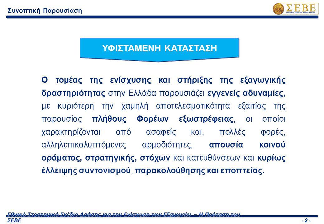 - 2 - Εθνικό Στρατηγικό Σχέδιο Δράσης για την Ενίσχυση των Εξαγωγών – Η Πρόταση του ΣΕΒΕ Συνοπτική Παρουσίαση ΥΦΙΣΤΑΜΕΝΗ ΚΑΤΑΣΤΑΣΗ Ο τομέας της ενίσχυ