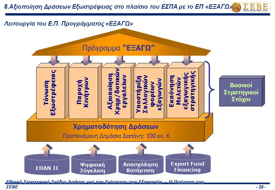 - 28 - Εθνικό Στρατηγικό Σχέδιο Δράσης για την Ενίσχυση των Εξαγωγών – Η Πρόταση του ΣΕΒΕ 8.Αξιοποίηση Δράσεων Εξωστρέφειας στο πλαίσιο του ΕΣΠΑ με το