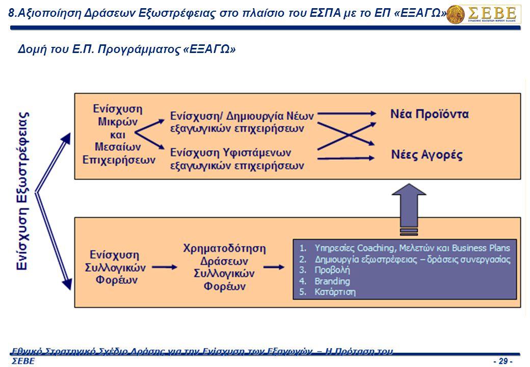 - 29 - Εθνικό Στρατηγικό Σχέδιο Δράσης για την Ενίσχυση των Εξαγωγών – Η Πρόταση του ΣΕΒΕ 8.Αξιοποίηση Δράσεων Εξωστρέφειας στο πλαίσιο του ΕΣΠΑ με το