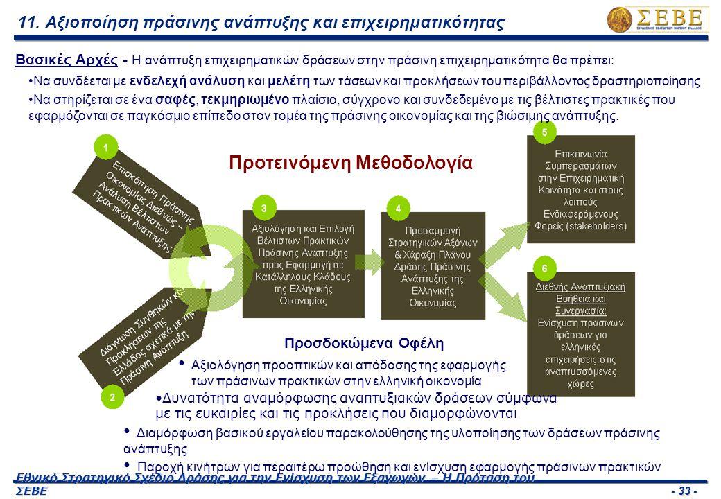 - 33 - Εθνικό Στρατηγικό Σχέδιο Δράσης για την Ενίσχυση των Εξαγωγών – Η Πρόταση του ΣΕΒΕ Προτεινόμενη Μεθοδολογία 11. Αξιοποίηση πράσινης ανάπτυξης κ