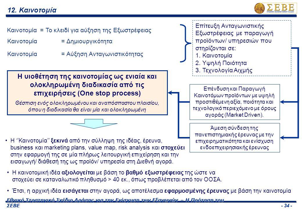 - 34 - Εθνικό Στρατηγικό Σχέδιο Δράσης για την Ενίσχυση των Εξαγωγών – Η Πρόταση του ΣΕΒΕ 12. Καινοτομία Καινοτομία = Το κλειδί για αύξηση της Εξωστρέ