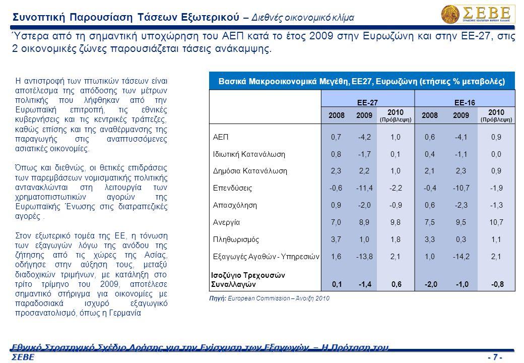 - 7 - Εθνικό Στρατηγικό Σχέδιο Δράσης για την Ενίσχυση των Εξαγωγών – Η Πρόταση του ΣΕΒΕ Βασικά Μακροοικονομικά Μεγέθη, ΕΕ27, Ευρωζώνη (ετήσιες % μετα