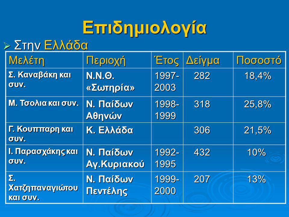 Επιδημιολογία  Στην Ελλάδα ΜελέτηΠεριοχήΈτοςΔείγμαΠοσοστό Σ. Καναβάκη και συν. Ν.Ν.Θ. «Σωτηρία» 1997- 2003 282 282 18,4% 18,4% Μ. Τσολια και συν. Ν.