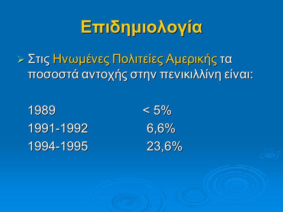 Επιδημιολογία  Στις Ηνωμένες Πολιτείες Αμερικής τα ποσοστά αντοχής στην πενικιλλίνη είναι: 1989 < 5% 1989 < 5% 1991-1992 6,6% 1991-1992 6,6% 1994-199