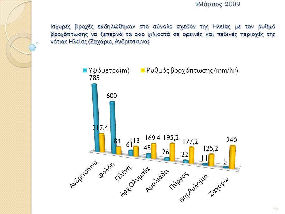 Ισχυρές βροχές εκδηλώθηκαν στο σύνολο σχεδόν της Ηλείας με τον ρυθμό βροχόπτωσης να ξεπερνά τα 200 χιλιοστά σε ορεινές και πεδινές περιοχές της νότιας Ηλείας ( Ζαχάρω, Ανδρίτσαινα )  Μάρτιος 2009 15