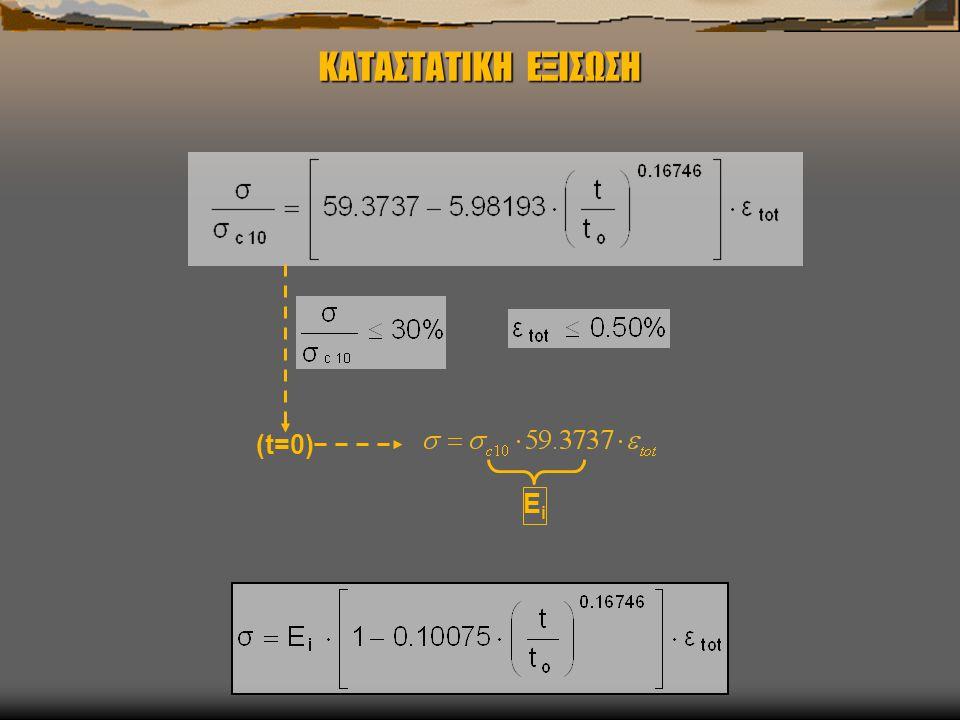 ΚΑΤΑΣΤΑΤΙΚΗ ΕΞΙΣΩΣΗ (t=0) EiEi