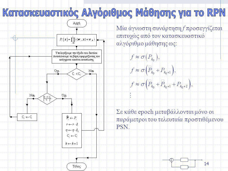 13 Αφού κάθε P i στην παρακάτω εξίσωση μπορεί να αποκτηθεί σαν την έξοδο ενός PSN βαθμού i με γραμμικές μονάδες εξόδου, ο αλγόριθμος εκπαίδευσης που αναπτύχθηκε για τα PSN μπορεί να χρησιμοποιηθεί και για τα RPN.