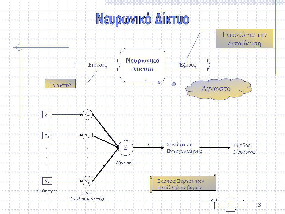 3 Γνωστό Γνωστό για την εκπαίδευση Άγνωστο Συνάρτηση Ενεργοποίησης Έξοδος Νευρώνα Σκοπός: Εύρεση των κατάλληλων βαρών
