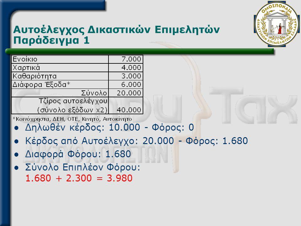 Αυτοέλεγχος Δικαστικών Επιμελητών Παράδειγμα 1  Δηλωθέν κέρδος: 10.000 - Φόρος: 0  Κέρδος από Αυτοέλεγχο: 20.000 - Φόρος: 1.680  Διαφορά Φόρου: 1.6
