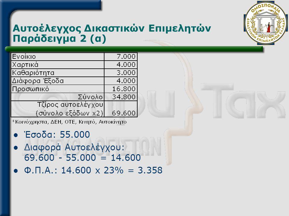 Αυτοέλεγχος Δικαστικών Επιμελητών Παράδειγμα 2 (α)  Έσοδα: 55.000  Διαφορά Αυτοελέγχου: 69.600 - 55.000 = 14.600  Φ.Π.Α.: 14.600 x 23% = 3.358