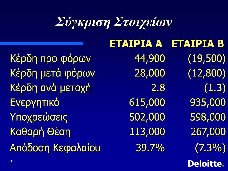 13 Σύγκριση Στοιχείων ΕΤΑΙΡΙΑ Α ΕΤΑΙΡΙΑ Β Κέρδη προ φόρων 44,900(19,500) Κέρδη μετά φόρων 28,000(12,800) Κέρδη ανά μετοχή 2.8(1.3) Ενεργητικό615,000935,000 Υποχρεώσεις502,000598,000 Καθαρή Θέση 113,000267,000 Απόδοση Κεφαλαίου 39.7%(7.3%)