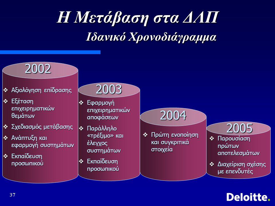 37 Η Μετάβαση στα ΔΛΠ Ιδανικό Χρονοδιάγραμμα 2002 2003 2005 2004  Αξιολόγηση επίδρασης  Εξέταση επιχειρηματικών θεμάτων  Σχεδιασμός μετάβασης  Ανάπτυξη και εφαρμογή συστημάτων  Εκπαίδευση προσωπικού  Εφαρμογή επιχειρηματικών αποφάσεων  Παράλληλο «τρέξιμο» και έλεγχος συστημάτων  Εκπαίδευση προσωπικού  Πρώτη ενοποίηση και συγκριτικά στοιχεία  Παρουσίαση πρώτων αποτελεσμάτων  Διαχείριση σχέσης με επενδυτές