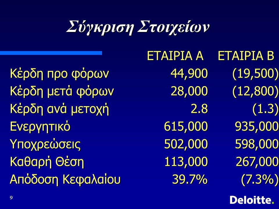 9 Σύγκριση Στοιχείων ΕΤΑΙΡΙΑ Α ΕΤΑΙΡΙΑ Β Κέρδη προ φόρων 44,900(19,500) Κέρδη μετά φόρων 28,000(12,800) Κέρδη ανά μετοχή 2.8(1.3) Ενεργητικό615,000935,000 Υποχρεώσεις502,000598,000 Καθαρή Θέση 113,000267,000 Απόδοση Κεφαλαίου 39.7%(7.3%)