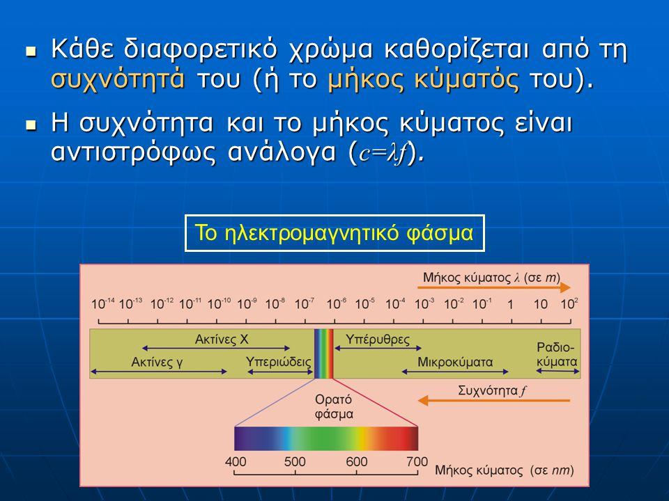  Κάθε διαφορετικό χρώμα καθορίζεται από τη συχνότητά του (ή το μήκος κύματός του).  Η συχνότητα και το μήκος κύματος είναι αντιστρόφως ανάλογα ( c=λ