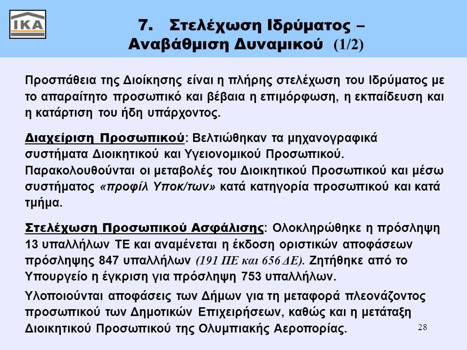 28 7. Στελέχωση Ιδρύματος – Αναβάθμιση Δυναμικού (1/2) Προσπάθεια της Διοίκησης είναι η πλήρης στελέχωση του Ιδρύματος με το απαραίτητο προσωπικό και