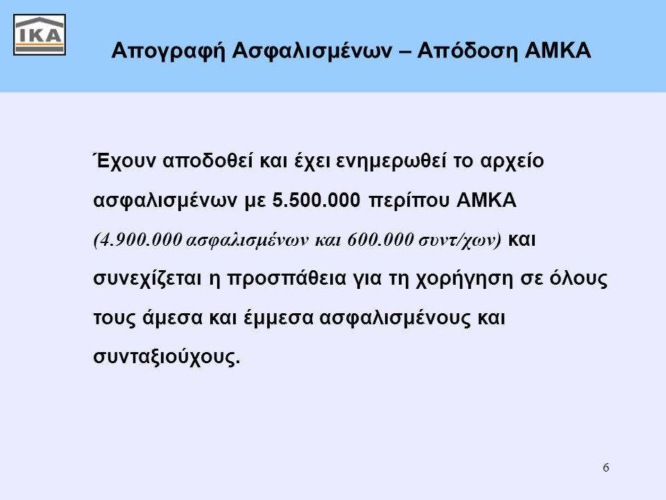 6 Απογραφή Ασφαλισμένων – Απόδοση ΑΜΚΑ Έχουν αποδοθεί και έχει ενημερωθεί το αρχείο ασφαλισμένων με 5.500.000 περίπου ΑΜΚΑ (4.900.000 ασφαλισμένων και