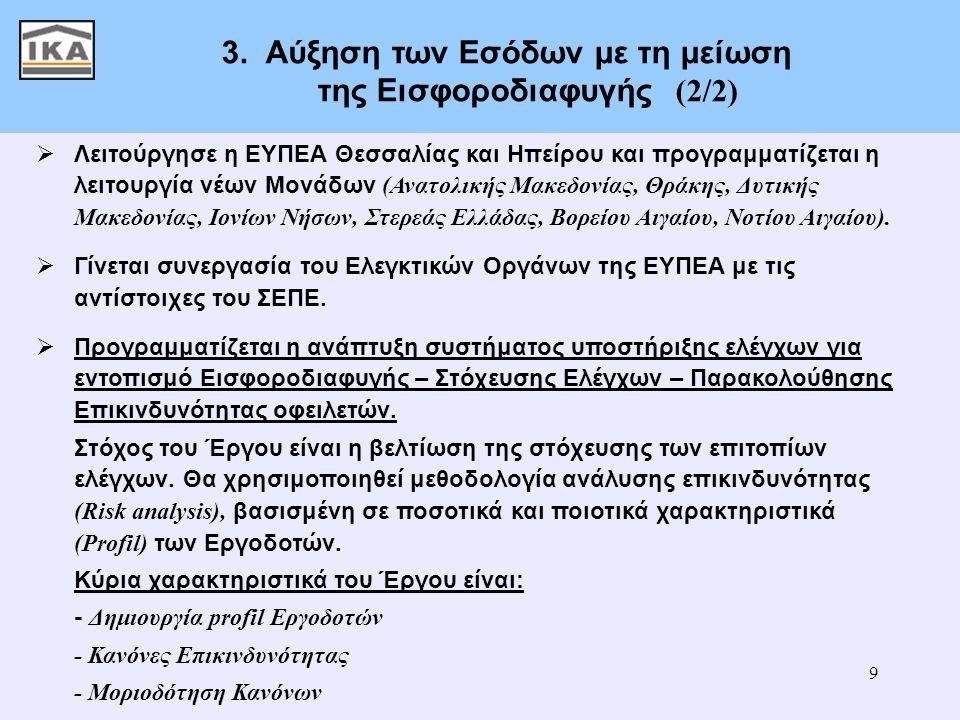 9 3.Αύξηση των Εσόδων με τη μείωση της Εισφοροδιαφυγής (2/2)  Λειτούργησε η ΕΥΠΕΑ Θεσσαλίας και Ηπείρου και προγραμματίζεται η λειτουργία νέων Μονάδω