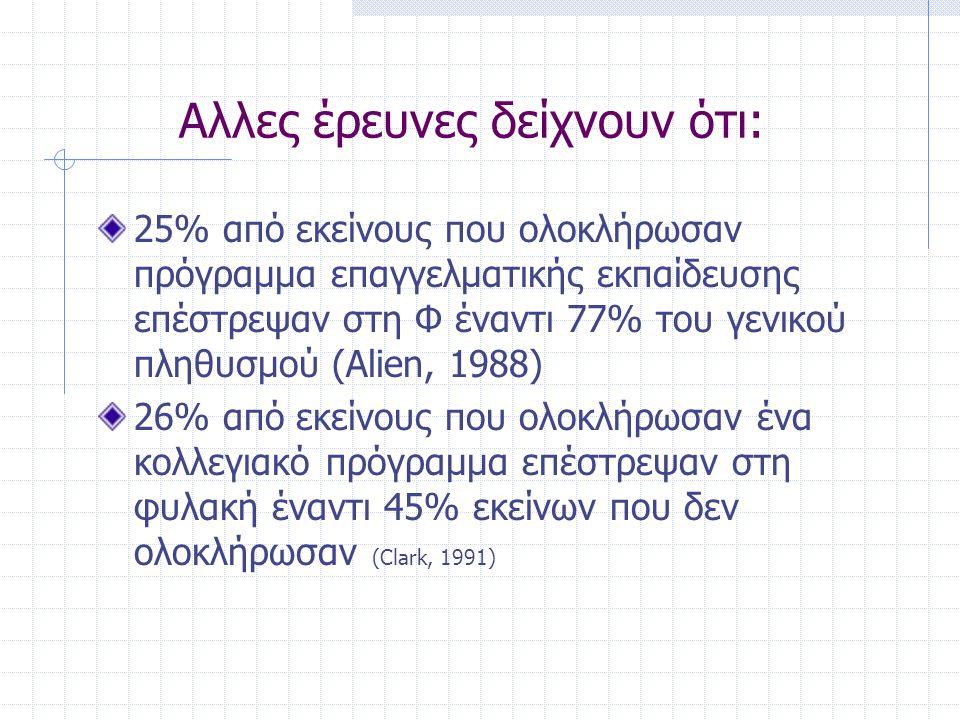Αλλες έρευνες δείχνουν ότι: 25% από εκείνους που ολοκλήρωσαν πρόγραμμα επαγγελματικής εκπαίδευσης επέστρεψαν στη Φ έναντι 77% του γενικού πληθυσμού (Alien, 1988) 26% από εκείνους που ολοκλήρωσαν ένα κολλεγιακό πρόγραμμα επέστρεψαν στη φυλακή έναντι 45% εκείνων που δεν ολοκλήρωσαν (Clark, 1991)