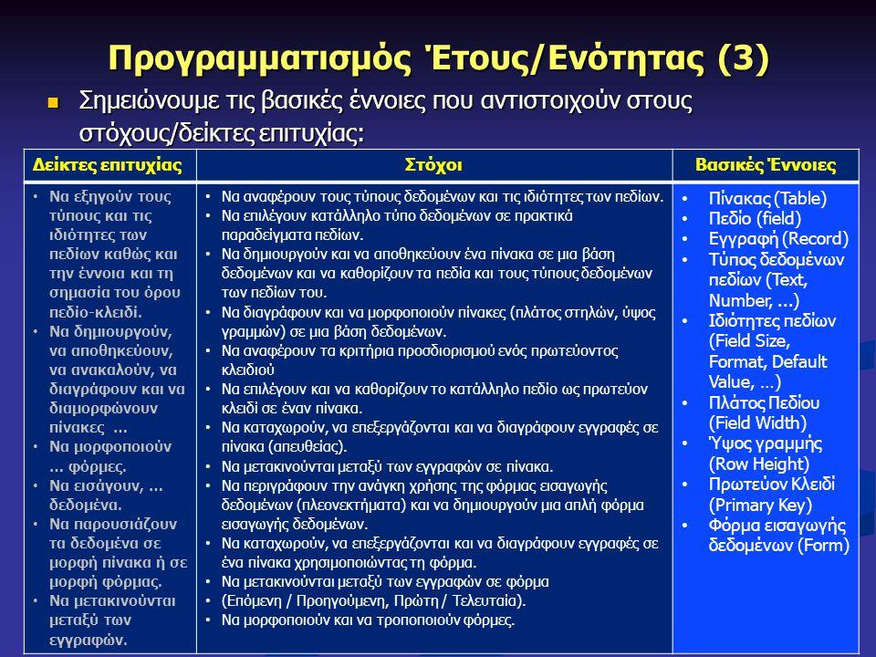 11 Σωκράτης Μυλωνάς: Επιμόρφωση Εκπαιδευτικών Μέσης Εκπαίδευσης για τα Νέα Αναλυτικά Προγράμματα Πληροφορικής και Επιστήμης Η/Υ Προγραμματισμός Έτους/