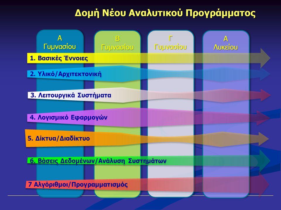 Β Γυμνασίου Γ Γυμνασίου ΑΛυκείουΑΛυκείου Α Γυμνασίου Δομή Νέου Αναλυτικού Προγράμματος 2. Υλικό/Αρχιτεκτονική 4. Λογισμικό Εφαρμογών 6. Βάσεις Δεδομέν