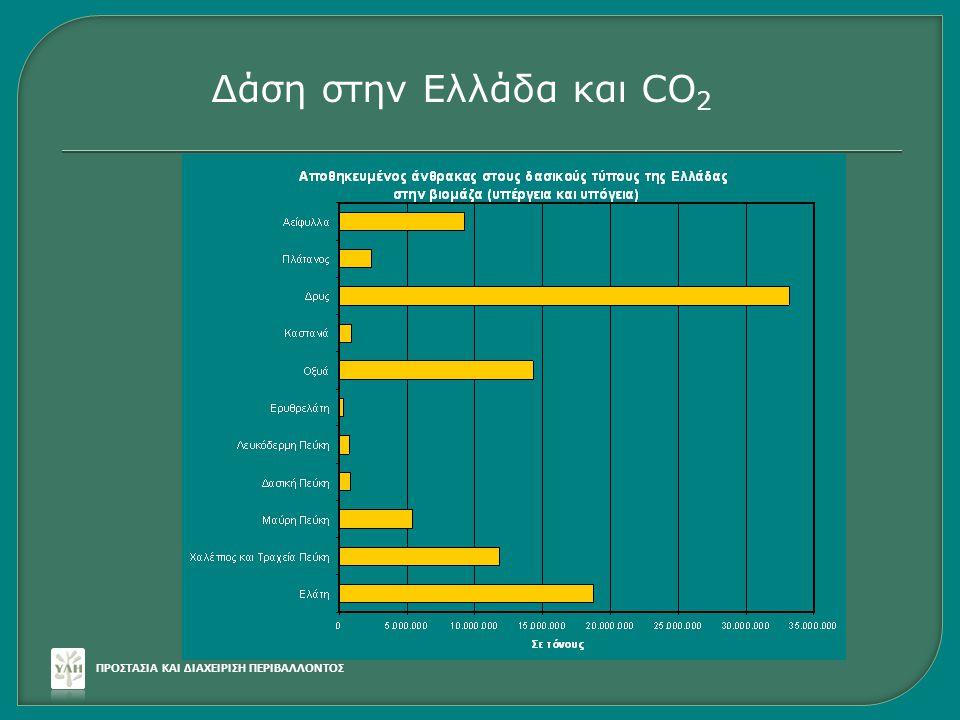 ΠΡΟΣΤΑΣΙΑ ΚΑΙ ΔΙΑΧΕΙΡΙΣΗ ΠΕΡΙΒΑΛΛΟΝΤΟΣ Δάση στην Ελλάδα και CO 2