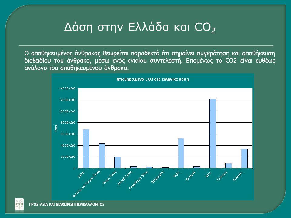 ΠΡΟΣΤΑΣΙΑ ΚΑΙ ΔΙΑΧΕΙΡΙΣΗ ΠΕΡΙΒΑΛΛΟΝΤΟΣ Δάση στην Ελλάδα και CO 2 Ο αποθηκευμένος άνθρακας θεωρείται παραδεκτό ότι σημαίνει συγκράτηση και αποθήκευση δ