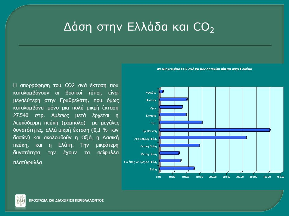 ΠΡΟΣΤΑΣΙΑ ΚΑΙ ΔΙΑΧΕΙΡΙΣΗ ΠΕΡΙΒΑΛΛΟΝΤΟΣ Δάση στην Ελλάδα και CO 2 Η απορρόφηση του CO2 ανά έκταση που καταλαμβάνουν οι δασικοί τύποι, είναι μεγαλύτερη