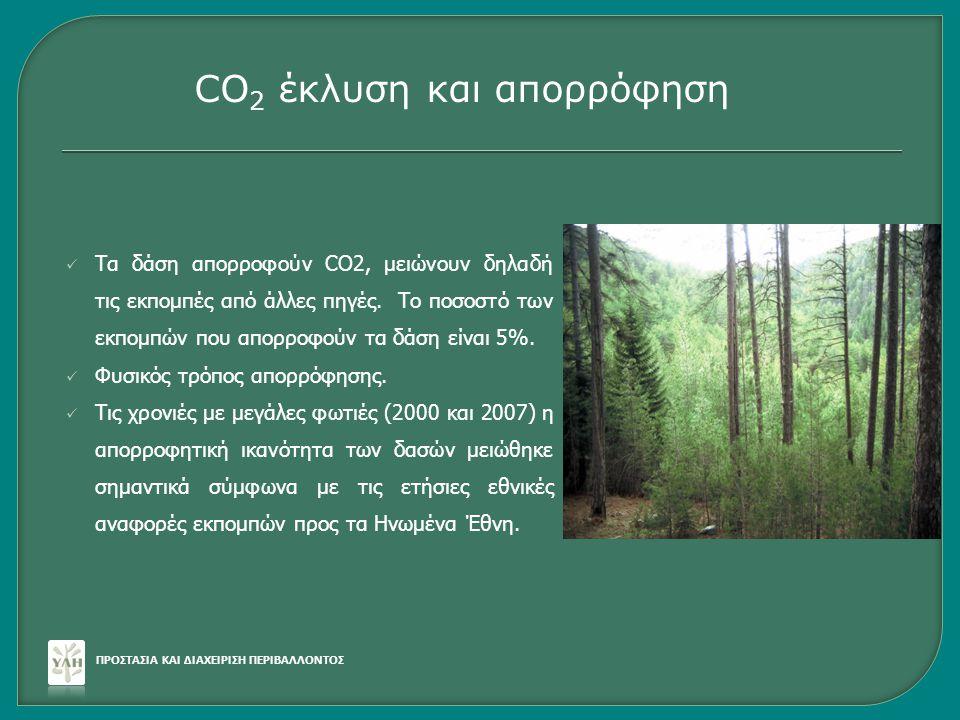  Τα δάση απορροφούν CO2, μειώνουν δηλαδή τις εκπομπές από άλλες πηγές. Το ποσοστό των εκπομπών που απορροφούν τα δάση είναι 5%.  Φυσικός τρόπος απορ