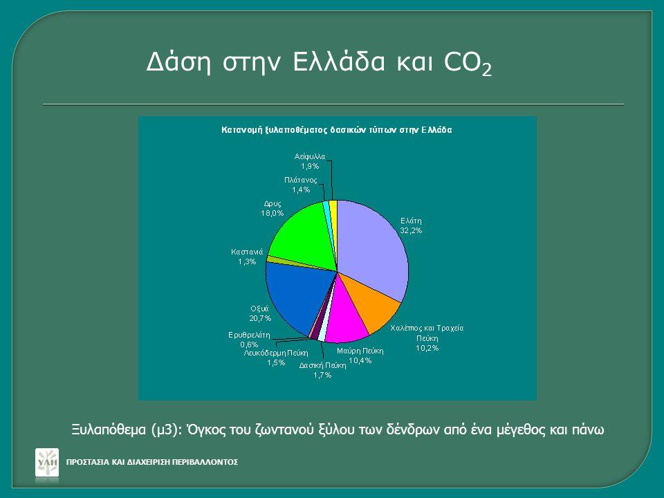 ΠΡΟΣΤΑΣΙΑ ΚΑΙ ΔΙΑΧΕΙΡΙΣΗ ΠΕΡΙΒΑΛΛΟΝΤΟΣ Δάση στην Ελλάδα και CO 2 Ξυλαπόθεμα (μ3): Όγκος του ζωντανού ξύλου των δένδρων από ένα μέγεθος και πάνω