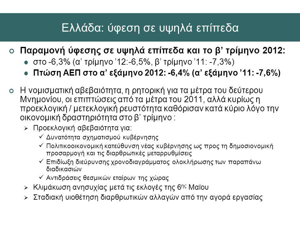 Παραμονή ύφεσης σε υψηλά επίπεδα και το β' τρίμηνο 2012:  στο -6,3% (α' τρίμηνο '12:-6,5%, β' τρίμηνο '11: -7,3%)  Πτώση ΑΕΠ στο α' εξάμηνο 2012: -6,4% (α' εξάμηνο '11: -7,6%) Η νομισματική αβεβαιότητα, η ρητορική για τα μέτρα του δεύτερου Μνημονίου, οι επιπτώσεις από τα μέτρα του 2011, αλλά κυρίως η προεκλογική / μετεκλογική ρευστότητα καθόρισαν κατά κύριο λόγο την οικονομική δραστηριότητα στο β' τρίμηνο :  Προεκλογική αβεβαιότητα για:  Δυνατότητα σχηματισμού κυβέρνησης  Πολιτικοοικονομική κατεύθυνση νέας κυβέρνησης ως προς τη δημοσιονομική προσαρμογή και τις διαρθρωτικές μεταρρυθμίσεις  Επιδίωξη διεύρυνσης χρονοδιαγράμματος ολοκλήρωσης των παραπάνω διαδικασιών  Αντιδράσεις θεσμικών εταίρων της χώρας  Κλιμάκωση ανησυχίας μετά τις εκλογές της 6 ης Μαϊου  Σταδιακή υιοθέτηση διαρθρωτικών αλλαγών από την αγορά εργασίας Ελλάδα: ύφεση σε υψηλά επίπεδα