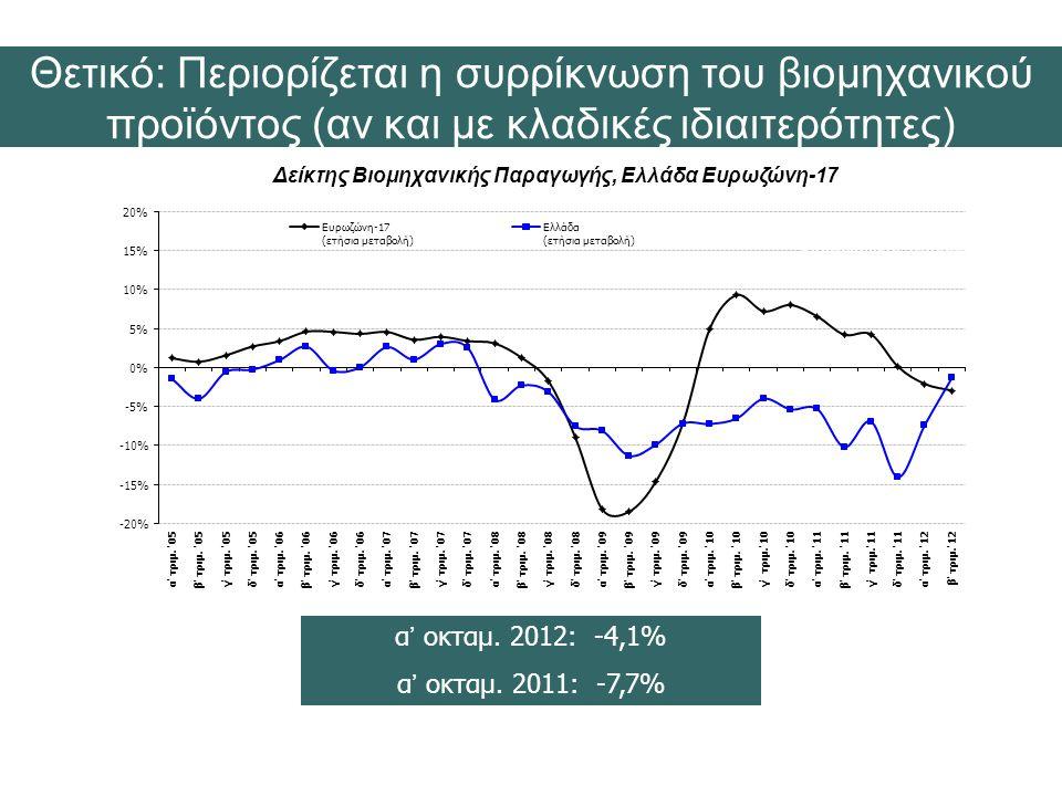 Δείκτης Βιομηχανικής Παραγωγής, Ελλάδα Ευρωζώνη-17 α' οκταμ.