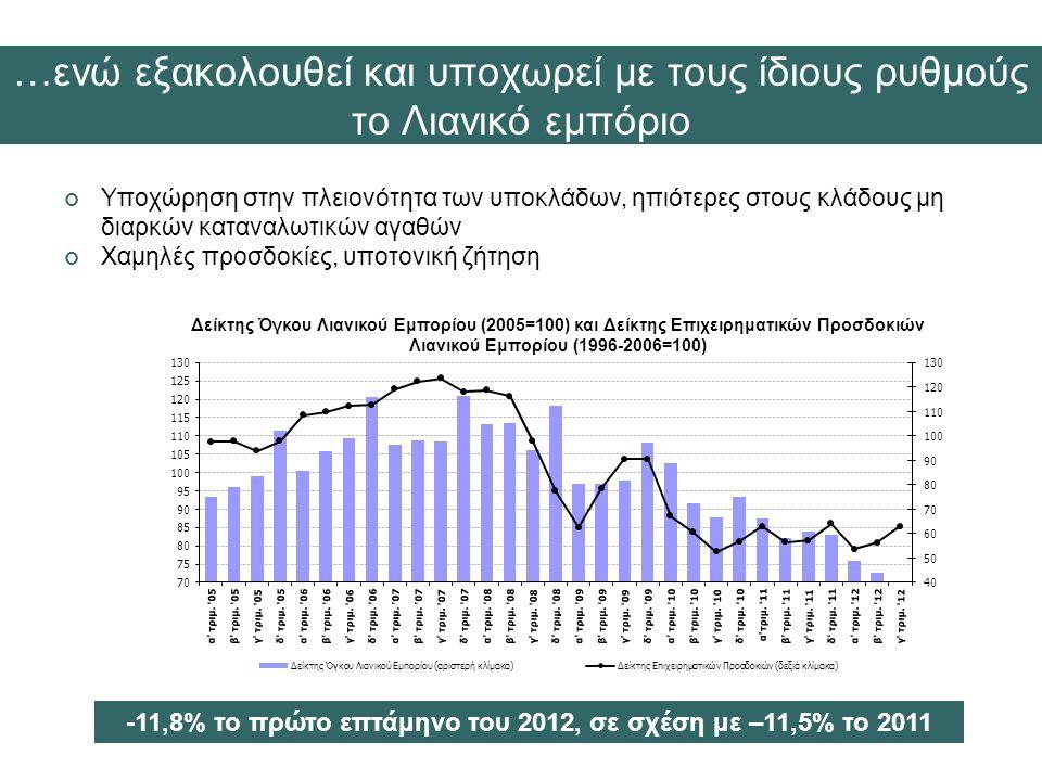 Υποχώρηση στην πλειονότητα των υποκλάδων, ηπιότερες στους κλάδους μη διαρκών καταναλωτικών αγαθών Χαμηλές προσδοκίες, υποτονική ζήτηση …ενώ εξακολουθεί και υποχωρεί με τους ίδιους ρυθμούς το Λιανικό εμπόριο -11,8% το πρώτο επτάμηνο του 2012, σε σχέση με –11,5% το 2011 Δείκτης Όγκου Λιανικού Εμπορίου (2005=100) και Δείκτης Επιχειρηματικών Προσδοκιών Λιανικού Εμπορίου (1996-2006=100)