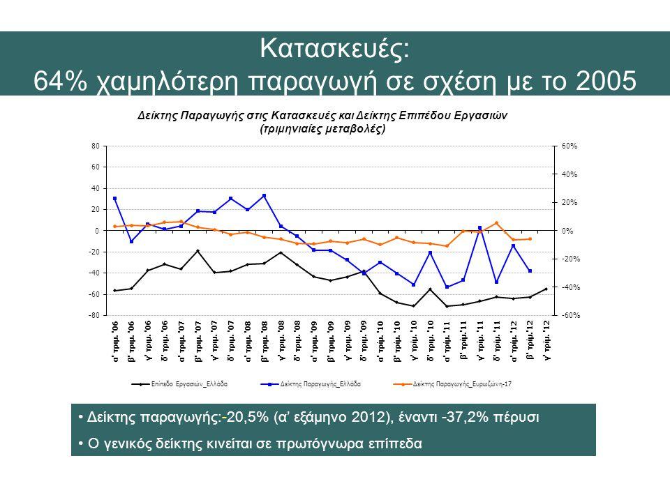 Δείκτης Παραγωγής στις Κατασκευές και Δείκτης Επιπέδου Εργασιών (τριμηνιαίες μεταβολές) • Δείκτης παραγωγής:-20,5% (α' εξάμηνο 2012), έναντι -37,2% πέρυσι • Ο γενικός δείκτης κινείται σε πρωτόγνωρα επίπεδα Κατασκευές: 64% χαμηλότερη παραγωγή σε σχέση με το 2005