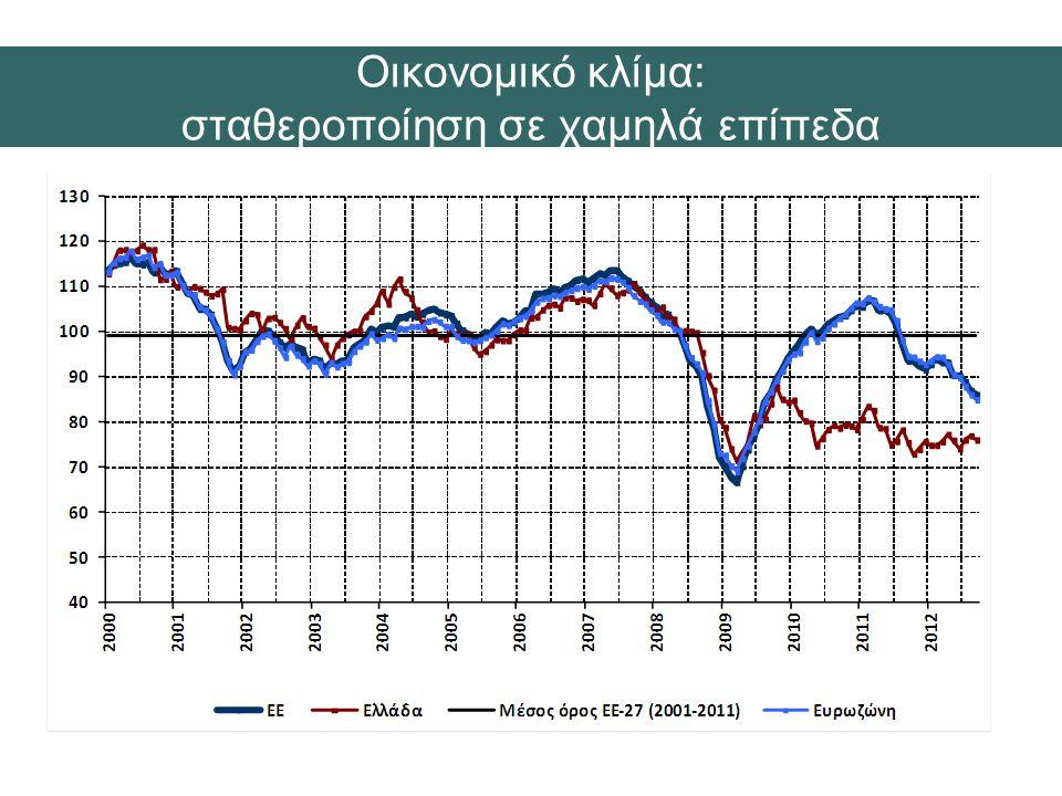 21 Οικονομικό κλίμα: σταθεροποίηση σε χαμηλά επίπεδα