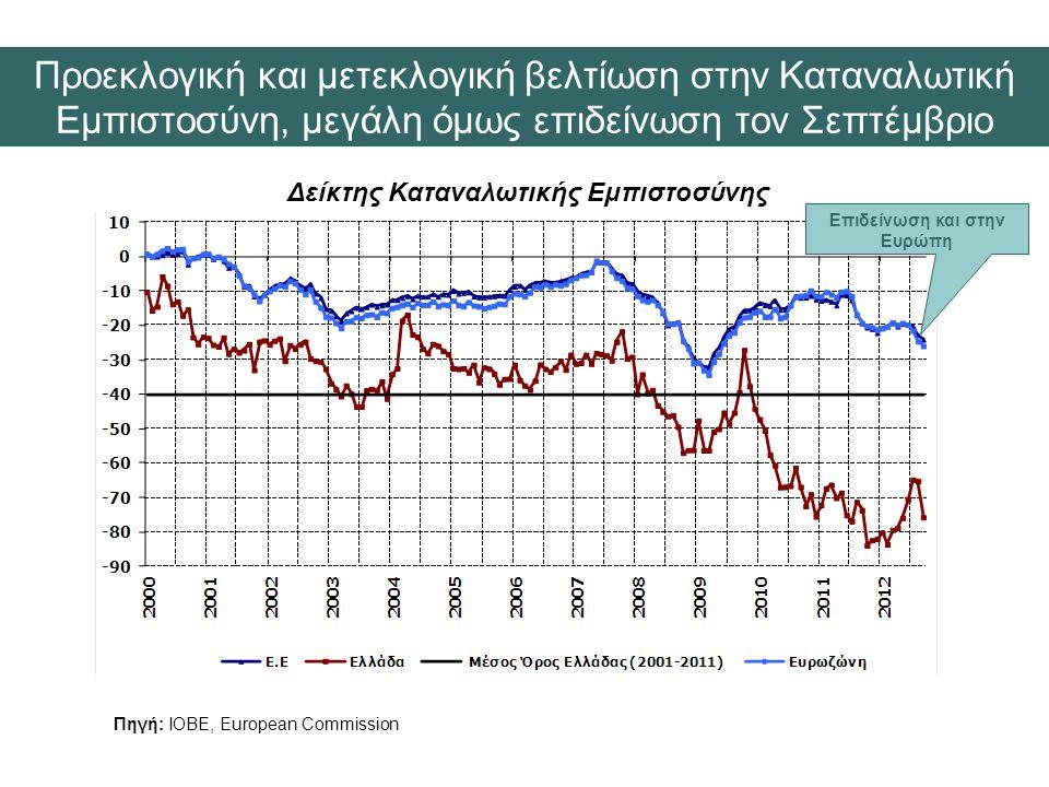 Δείκτης Καταναλωτικής Εμπιστοσύνης Πηγή: ΙΟΒΕ, European Commission Προεκλογική και μετεκλογική βελτίωση στην Καταναλωτική Εμπιστοσύνη, μεγάλη όμως επιδείνωση τον Σεπτέμβριο Επιδείνωση και στην Ευρώπη