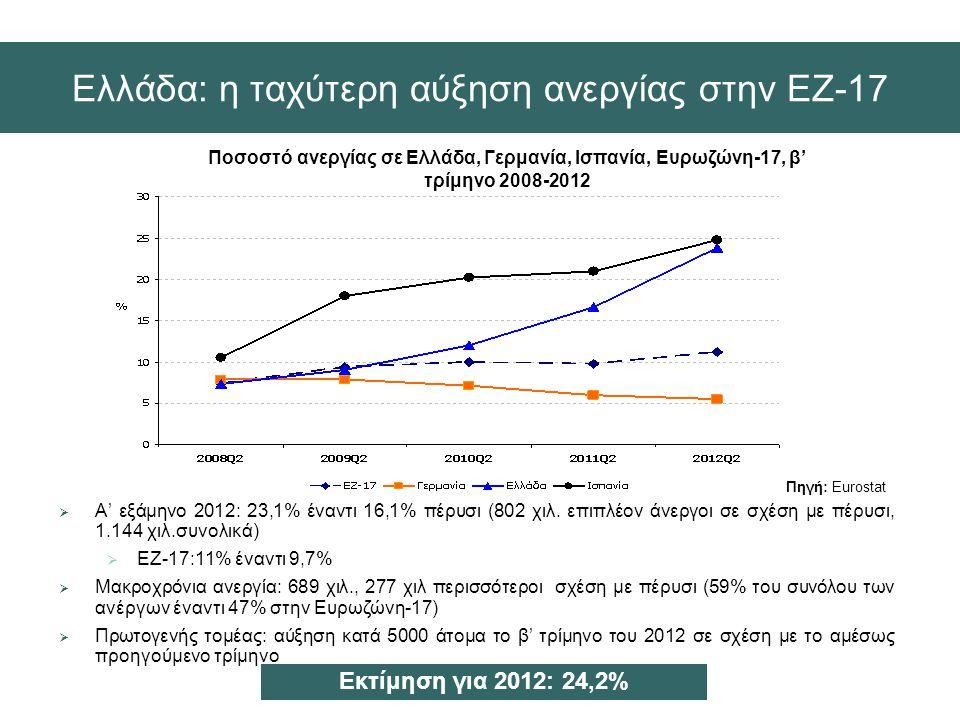 Ελλάδα: η ταχύτερη αύξηση ανεργίας στην ΕΖ-17 Ποσοστό ανεργίας σε Ελλάδα, Γερμανία, Ισπανία, Ευρωζώνη-17, β' τρίμηνο 2008-2012 Πηγή: Eurostat  Α ' εξάμηνο 2012: 23,1% έναντι 16,1% πέρυσι (802 χιλ.