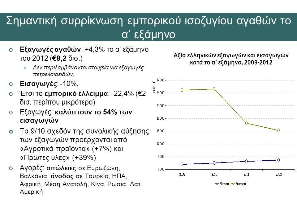 Εξαγωγές αγαθών: +4,3% το α' εξάμηνο του 2012 (€ 8,2 δισ.)  Δεν περιλαμβάνονται στοιχεία για εξαγωγές πετρελαιοειδών, Εισαγωγές: -10%, Έτσι το εμπορικό έλλειμμα: -22,4% (€2 δισ.