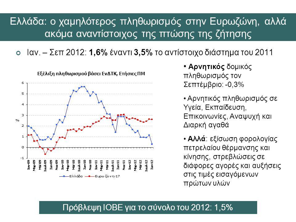 Ιαν. – Σεπ 2012: 1,6% έναντι 3,5% το αντίστοιχο διάστημα του 2011 Εξέλιξη πληθωρισμού βάσει ΕνΔΤΚ, Ετήσιες ΠΜ • Αρνητικός δομικός πληθωρισμός τον Σεπτ
