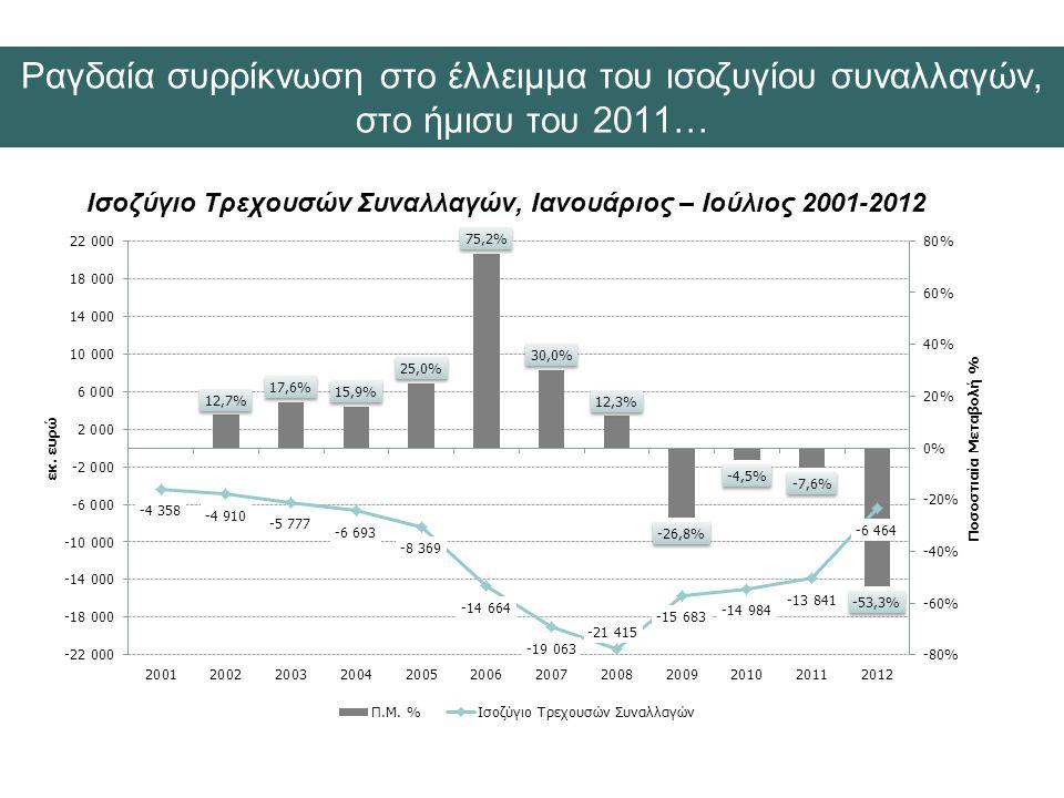 Ισοζύγιο Τρεχουσών Συναλλαγών, Ιανουάριος – Ιούλιος 2001-2012 Ραγδαία συρρίκνωση στο έλλειμμα του ισοζυγίου συναλλαγών, στο ήμισυ του 2011…