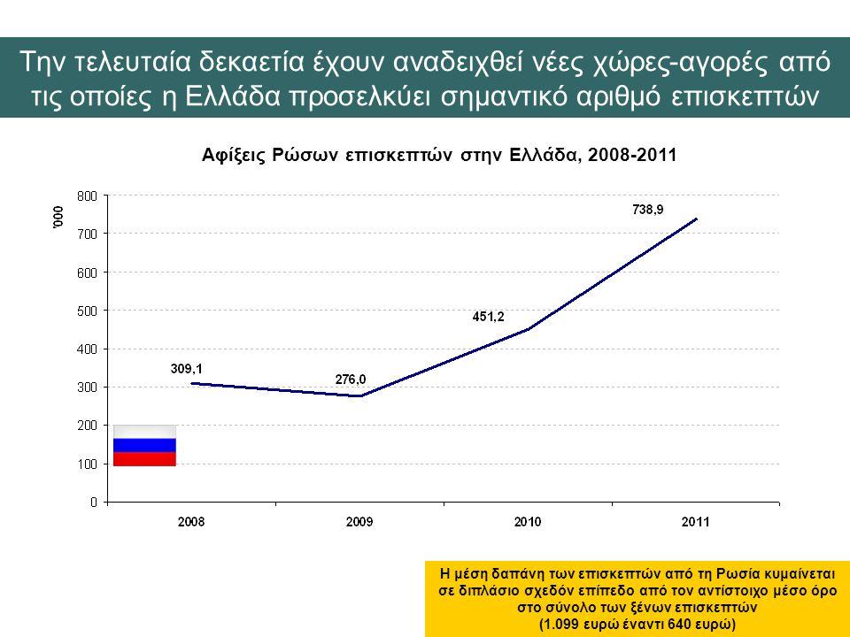 Την τελευταία δεκαετία έχουν αναδειχθεί νέες χώρες-αγορές από τις οποίες η Ελλάδα προσελκύει σημαντικό αριθμό επισκεπτών Αφίξεις Ρώσων επισκεπτών στην Ελλάδα, 2008-2011 Η μέση δαπάνη των επισκεπτών από τη Ρωσία κυμαίνεται σε διπλάσιο σχεδόν επίπεδο από τον αντίστοιχο μέσο όρο στο σύνολο των ξένων επισκεπτών (1.099 ευρώ έναντι 640 ευρώ)