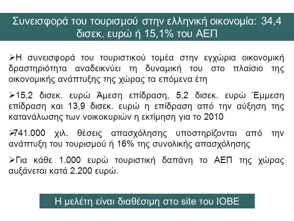 Συνεισφορά του τουρισμού στην ελληνική οικονομία: 34,4 δισεκ.