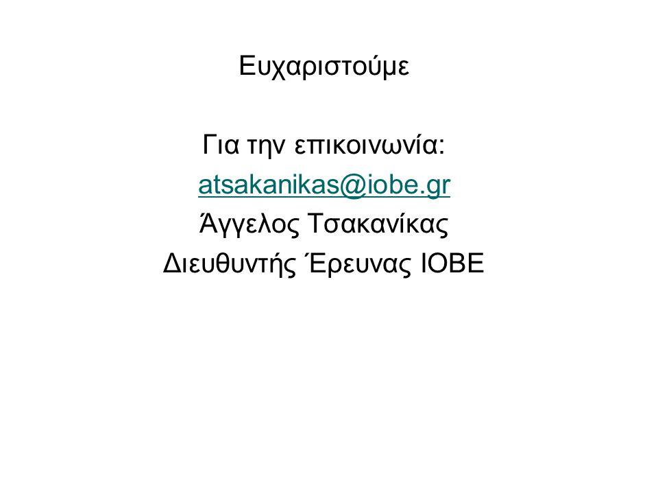 Ευχαριστούμε Για την επικοινωνία: atsakanikas@iobe.gr Άγγελος Τσακανίκας Διευθυντής Έρευνας ΙΟΒΕ